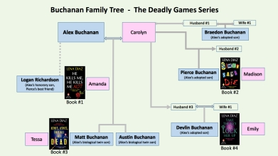 Lena Diaz Buchanan-family-tree
